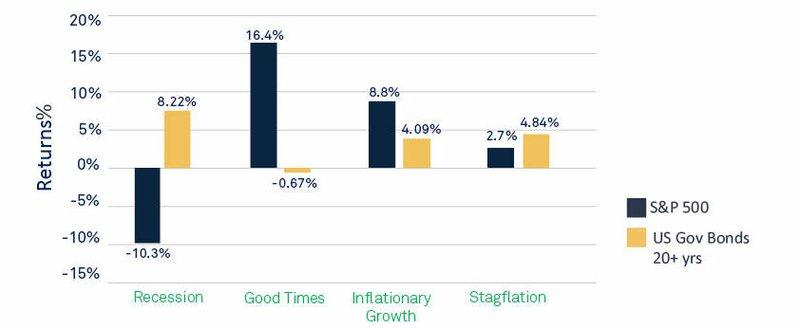 Performance of Different Asset Classes Across Economic Regimes