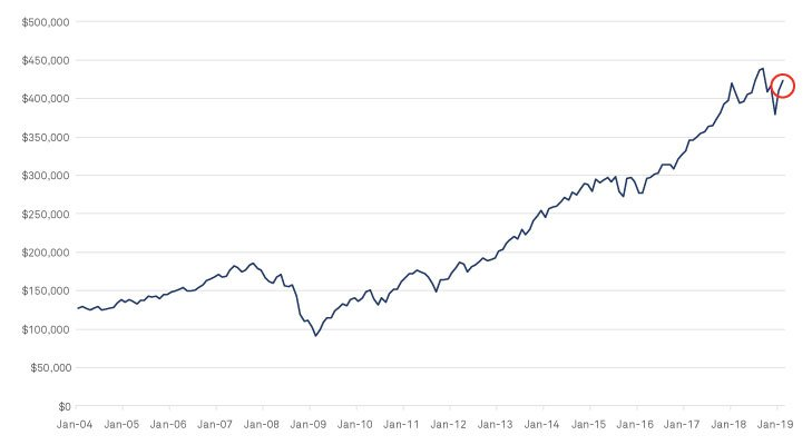 15 years of the S&P 500