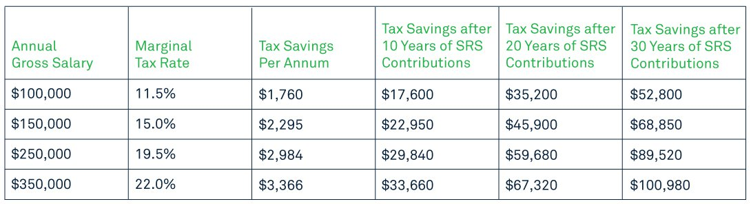 SRS Tax benefits S/PR