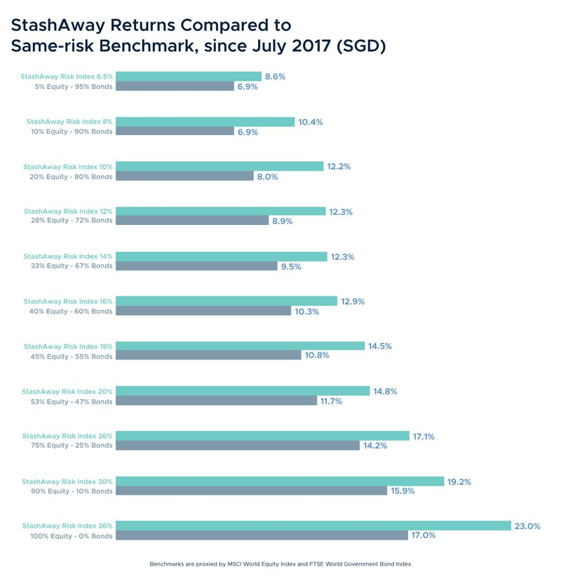 StashAway's Performance After 2 Years