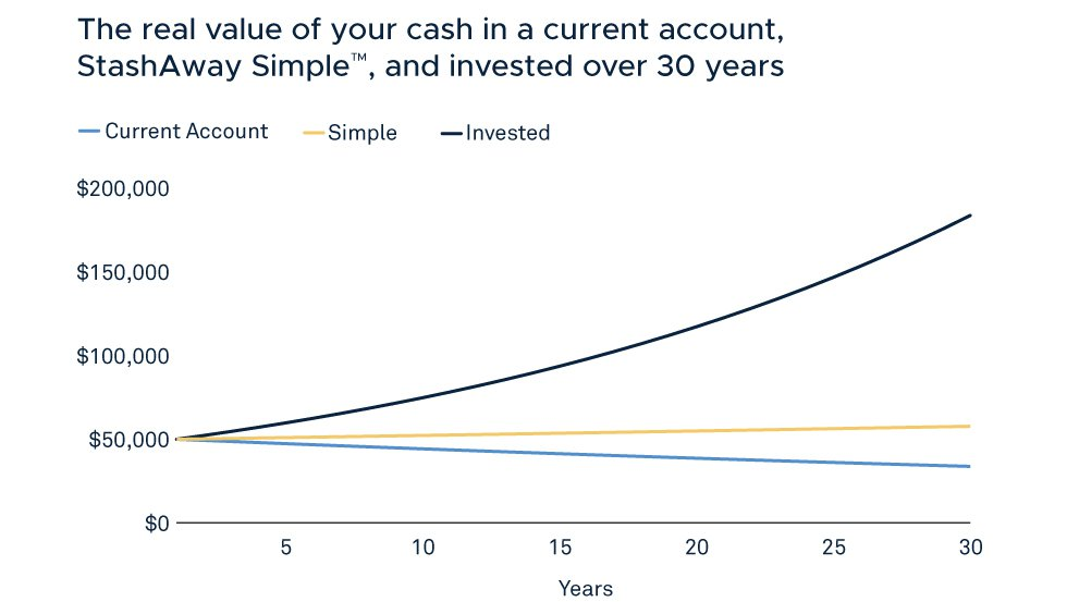 the real value of your cash in a current account, StashAway Simple, and invested over 30 years