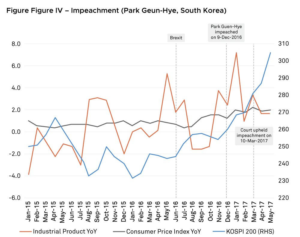 park impeachment and stock markets
