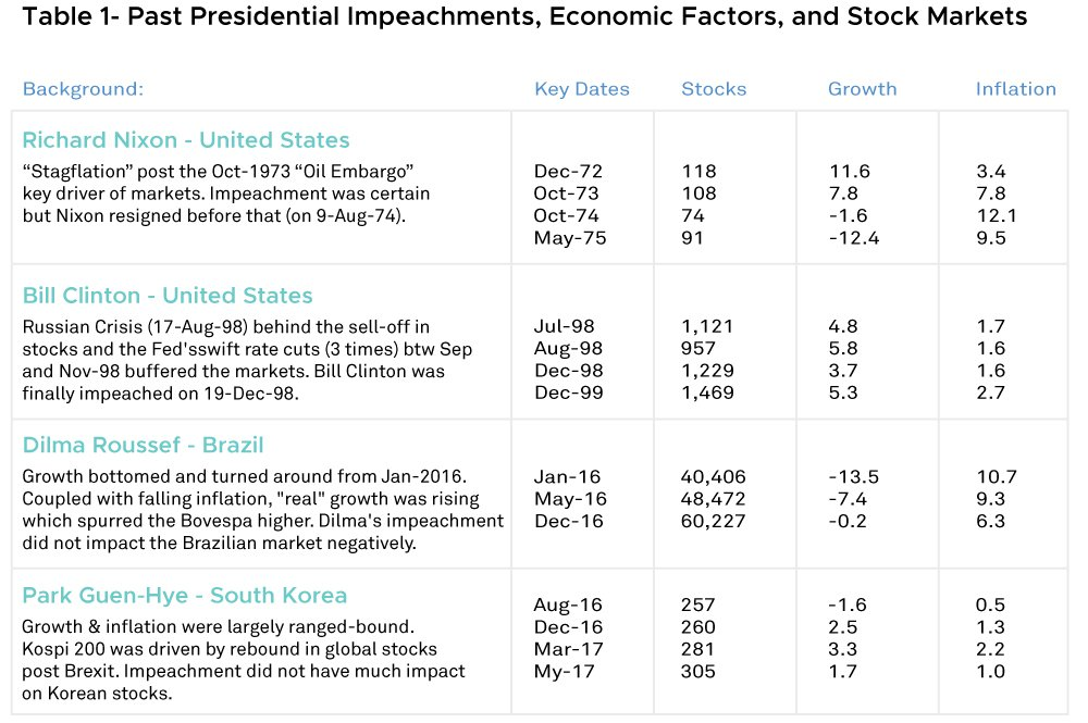 Impeachment's impacts on the stock markets