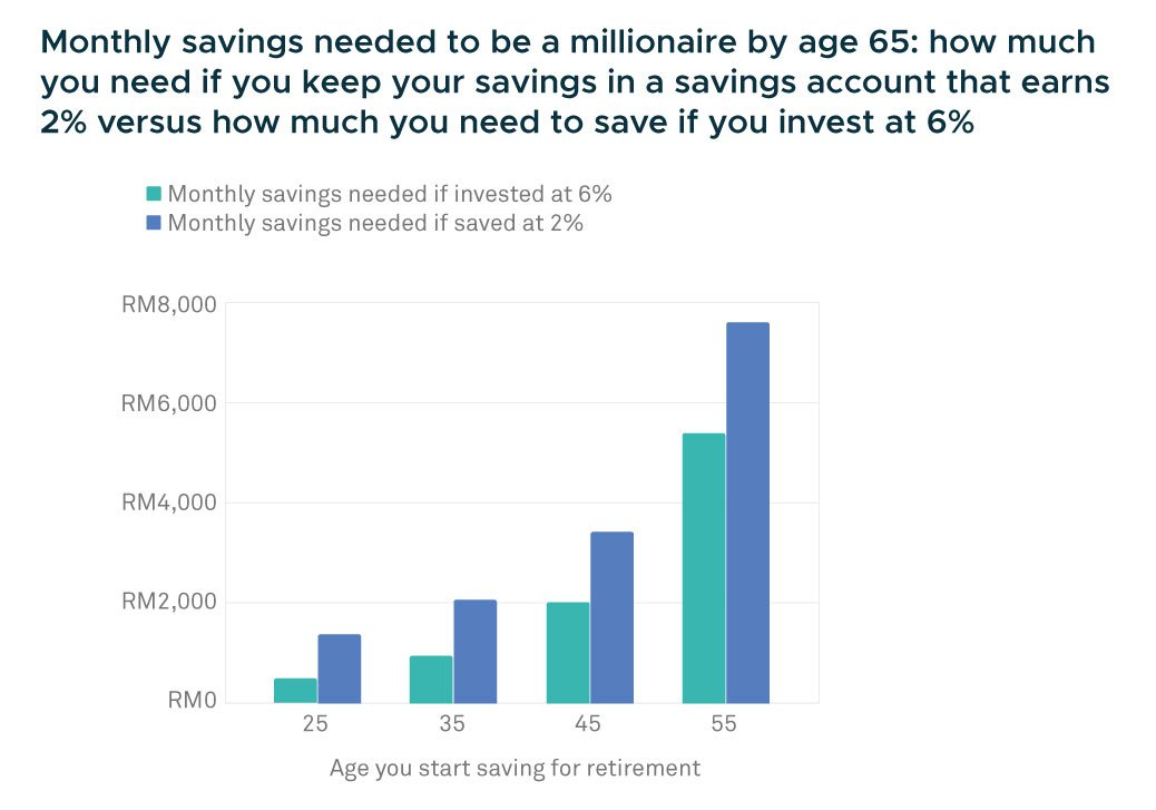 monthly savings by age