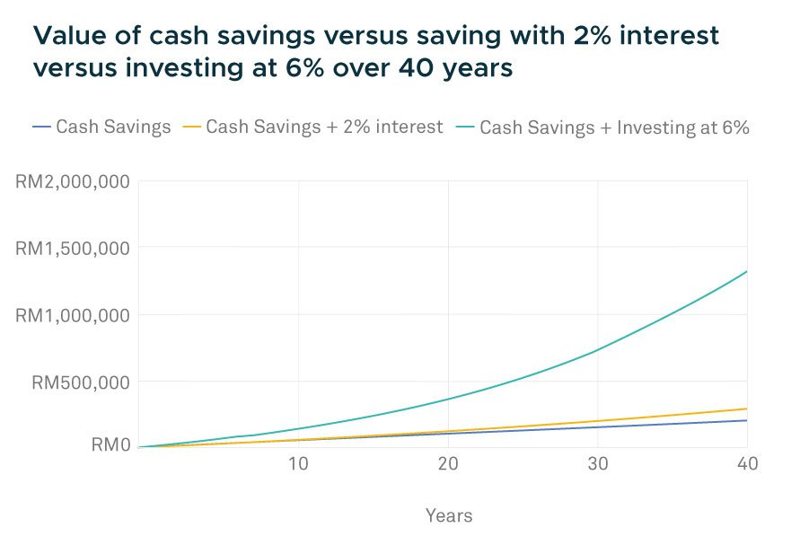 investing compounding