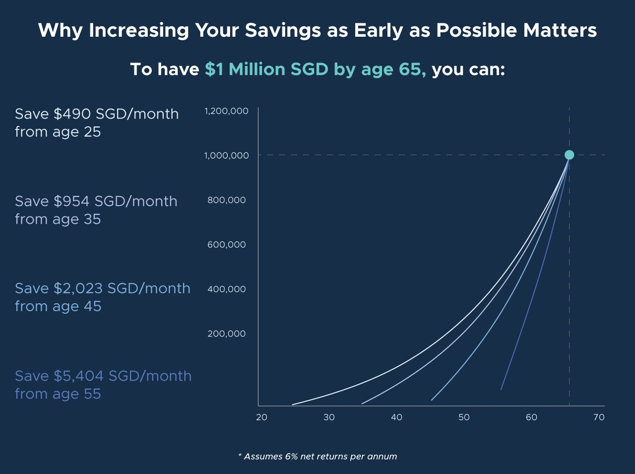 increase-savings