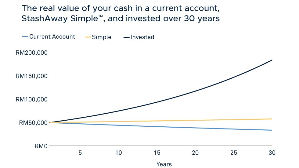 Real value of your cash