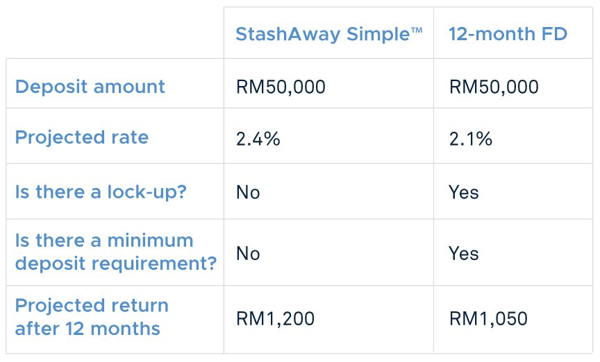 StashAway Simple™ versus fixed deposits