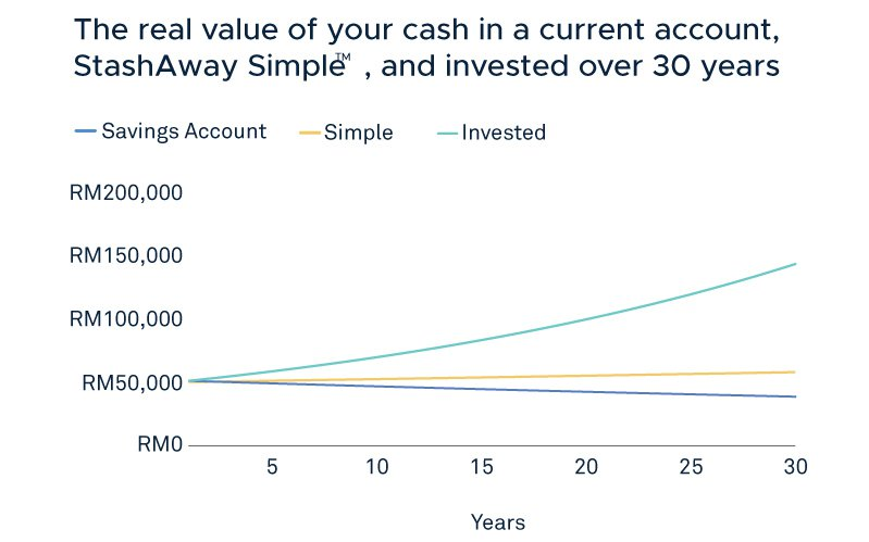 savings Account vs invested vs Simple