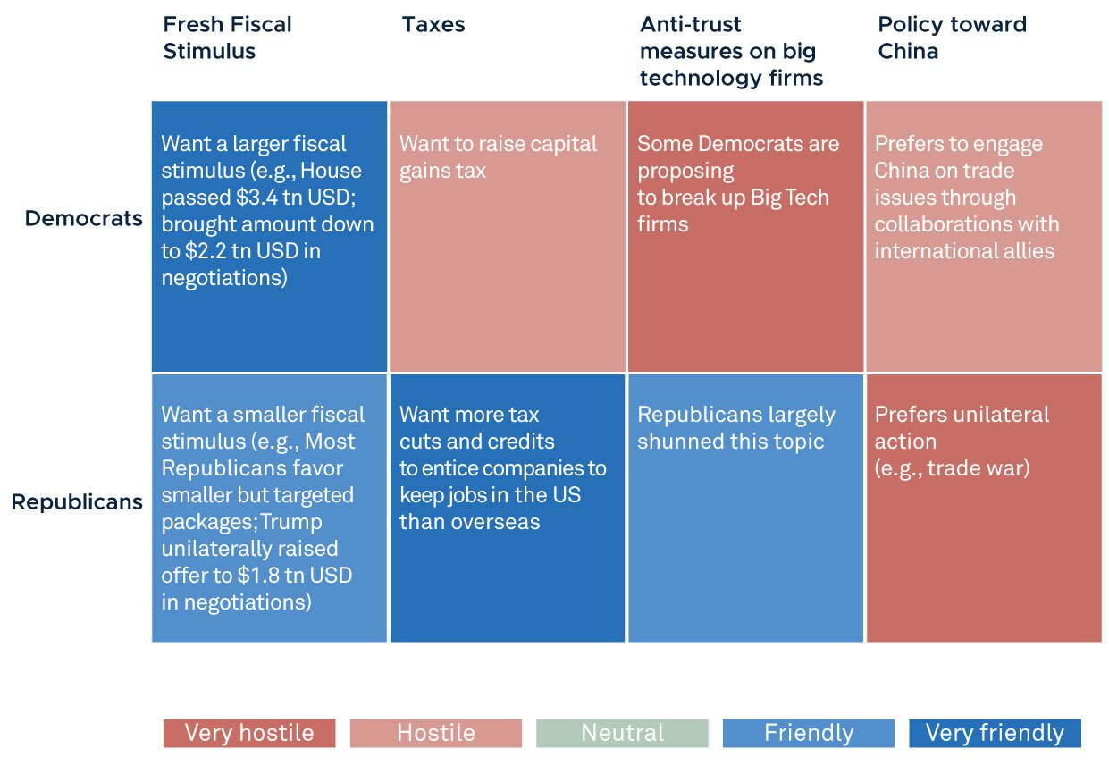 Figure 1- Policy effects on the markets: Democrats versus Republicans