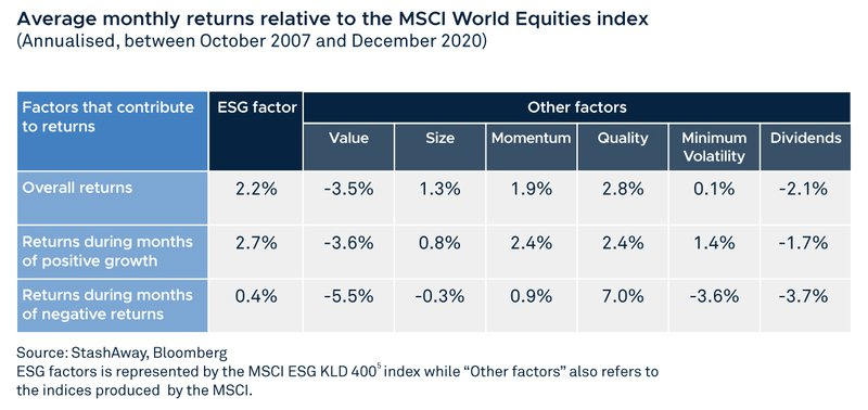 ESG factor versus other factures that contribute to investment returns