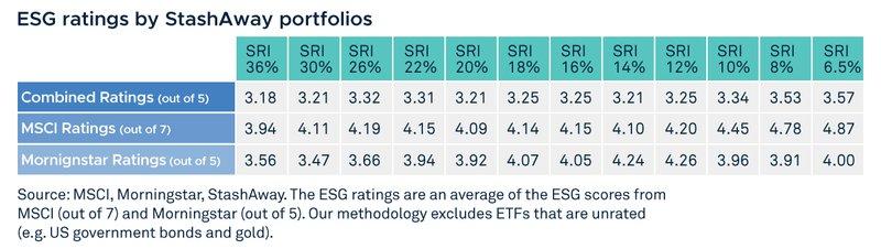 ESG ratings by StashAway portfolios