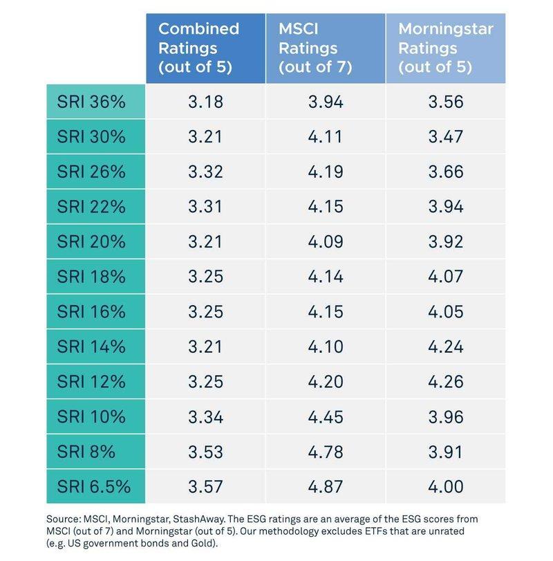 ESG Ratings by StashAway Portfolio