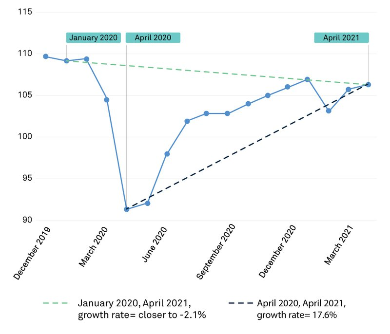 Base effect chart