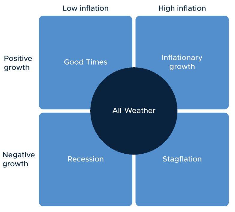 The 4 economic regimes