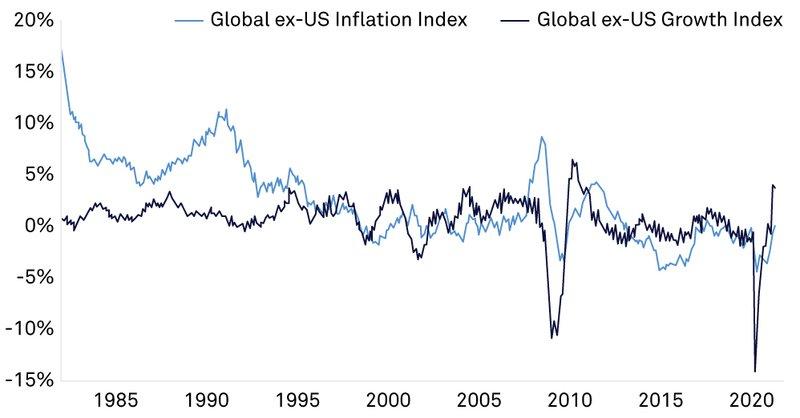 Global ex-US inflation versus Global ex-US growth index