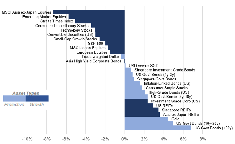 Asset Class Performance (Between 30 April and 7 June 2019)