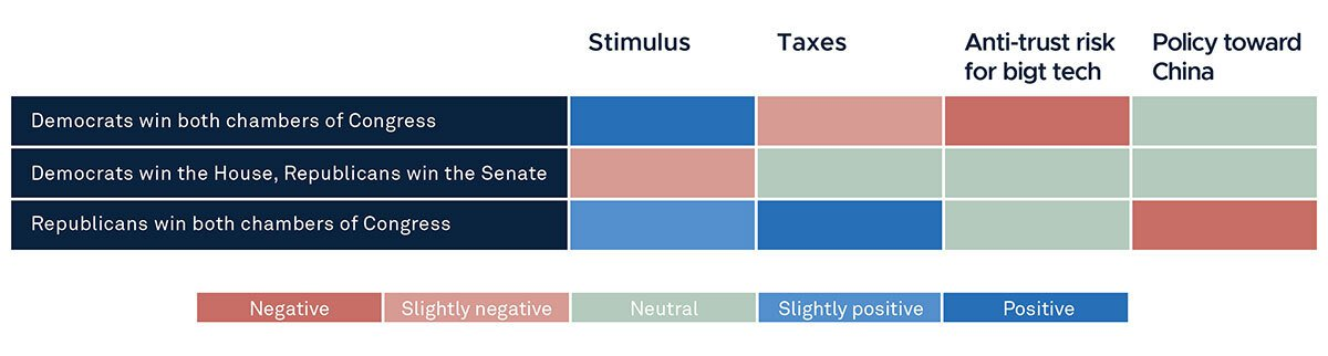 Figure 2 - Each US Election Outcome Has Its Own Winners and Losers