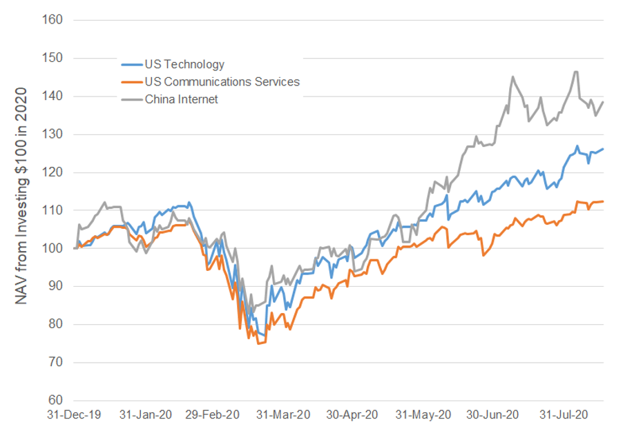 China Internet versus US technology and US communication services