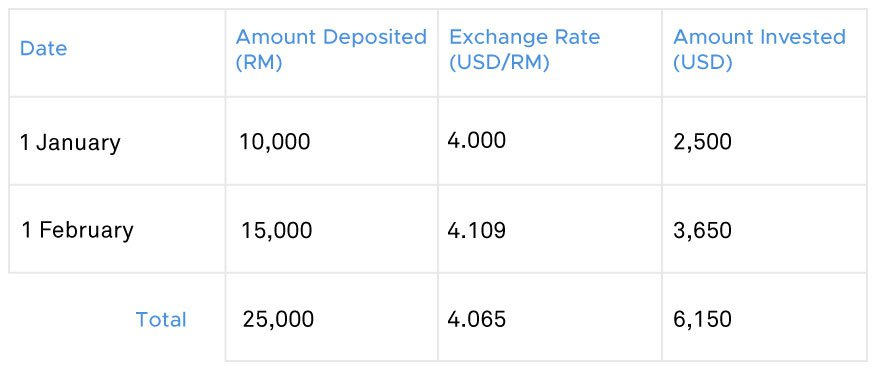 Deposit exchange rate MYR