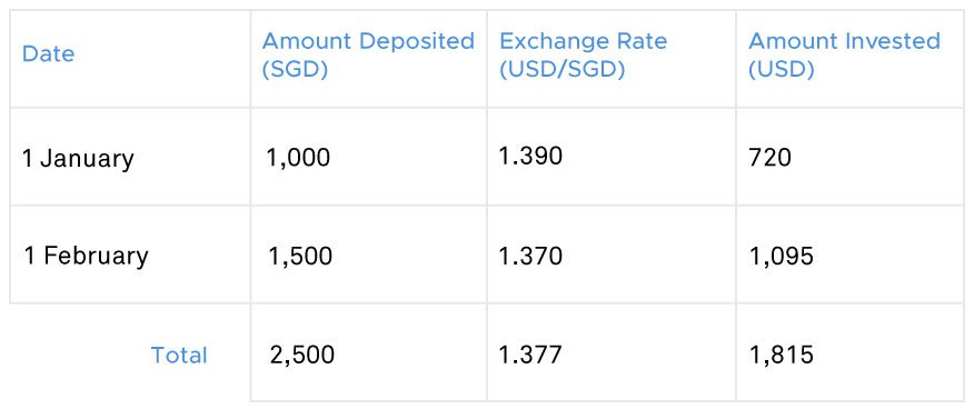 Deposit exchange rate