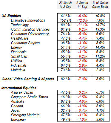 Equity sectors lost a fraction of their prior gains
