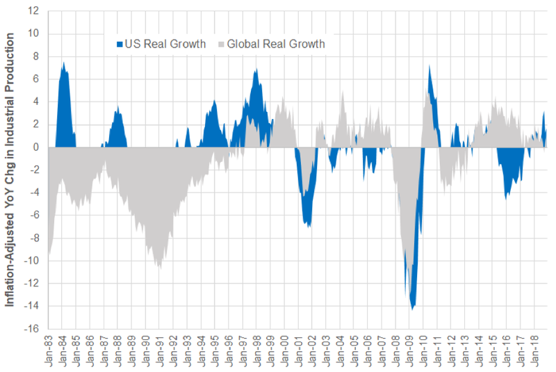 US Inflation-Adjusted Growth Better Than Global Aggregate