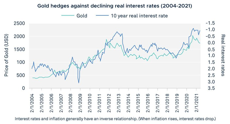 Gold prices vs 10 year real interest rates