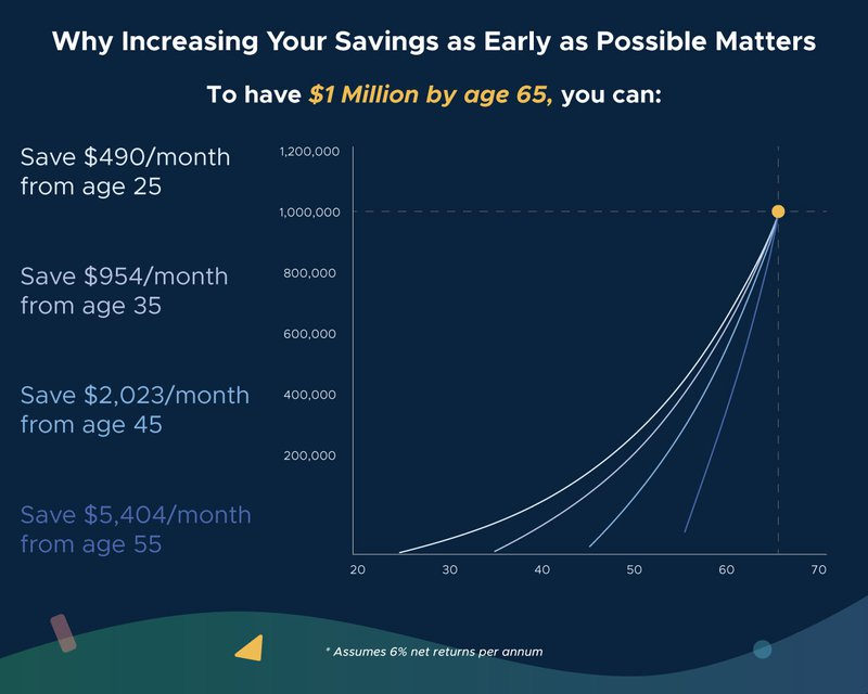 Increase savings whenever possible