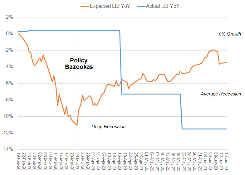 LEI versus market's expectations as inferred by ERAA®