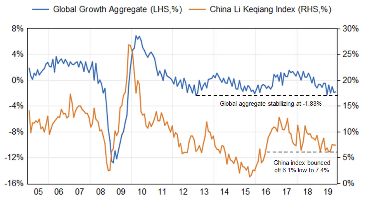 Li Keqiang Index against Global Growth Aggregate