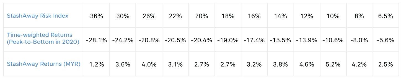 MYR portfolio performance