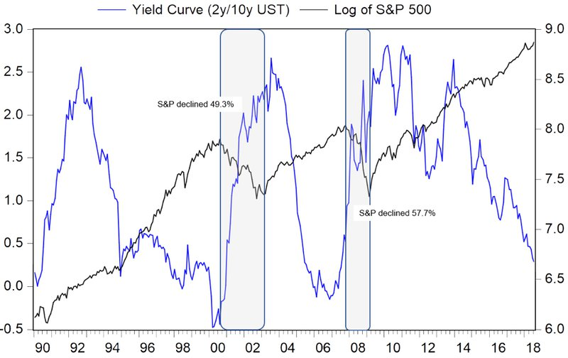 Yield Curves and Bear Markets