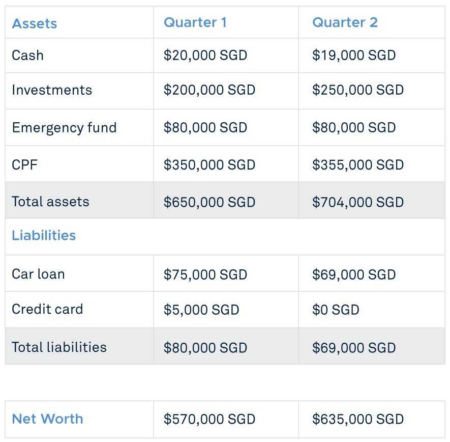 quarter-on-quarter net worth tracking