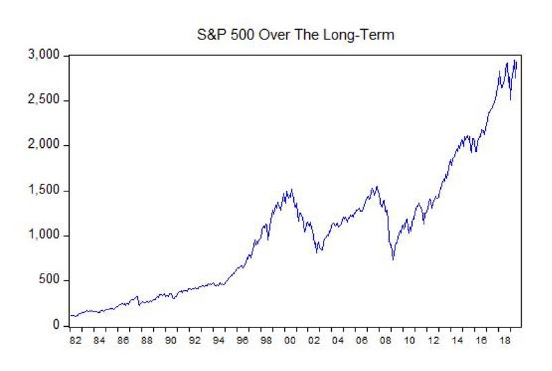 S&P500 40 years