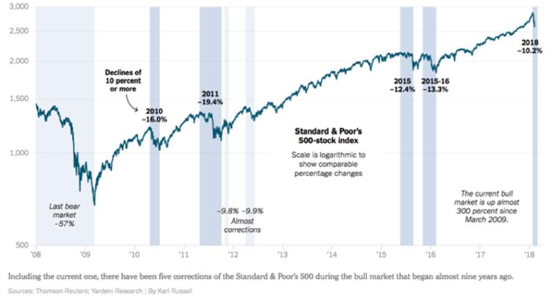 S&P500 bull market