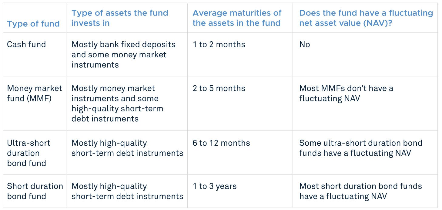 Characteristics of Underlying Funds