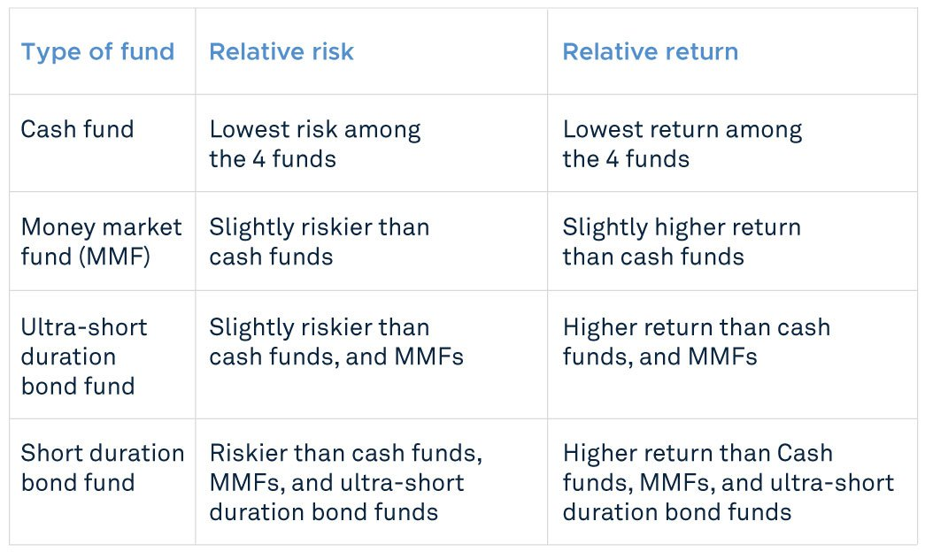 Relative risk and return of each fund