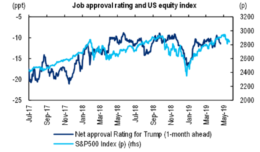 Trump's Job Approval Ratings* are highly correlated to S&P 500