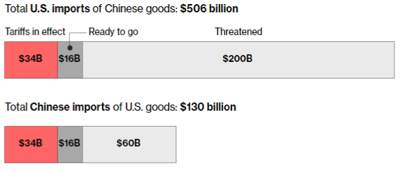 US China Tariffs