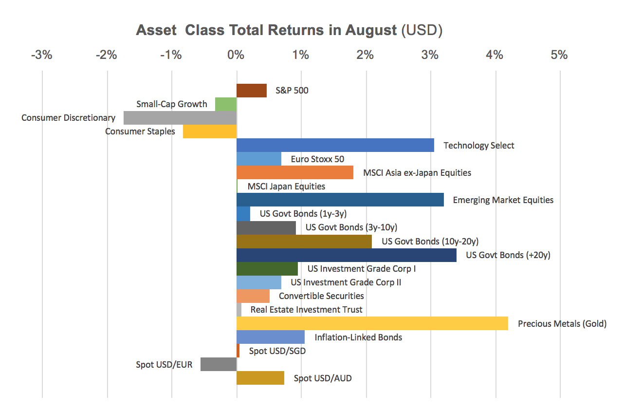 August Asset Class Returns