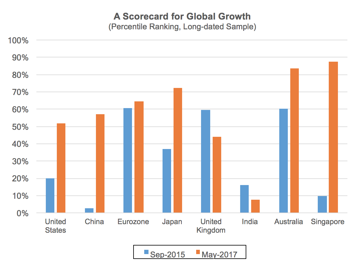Global Growth August 2017