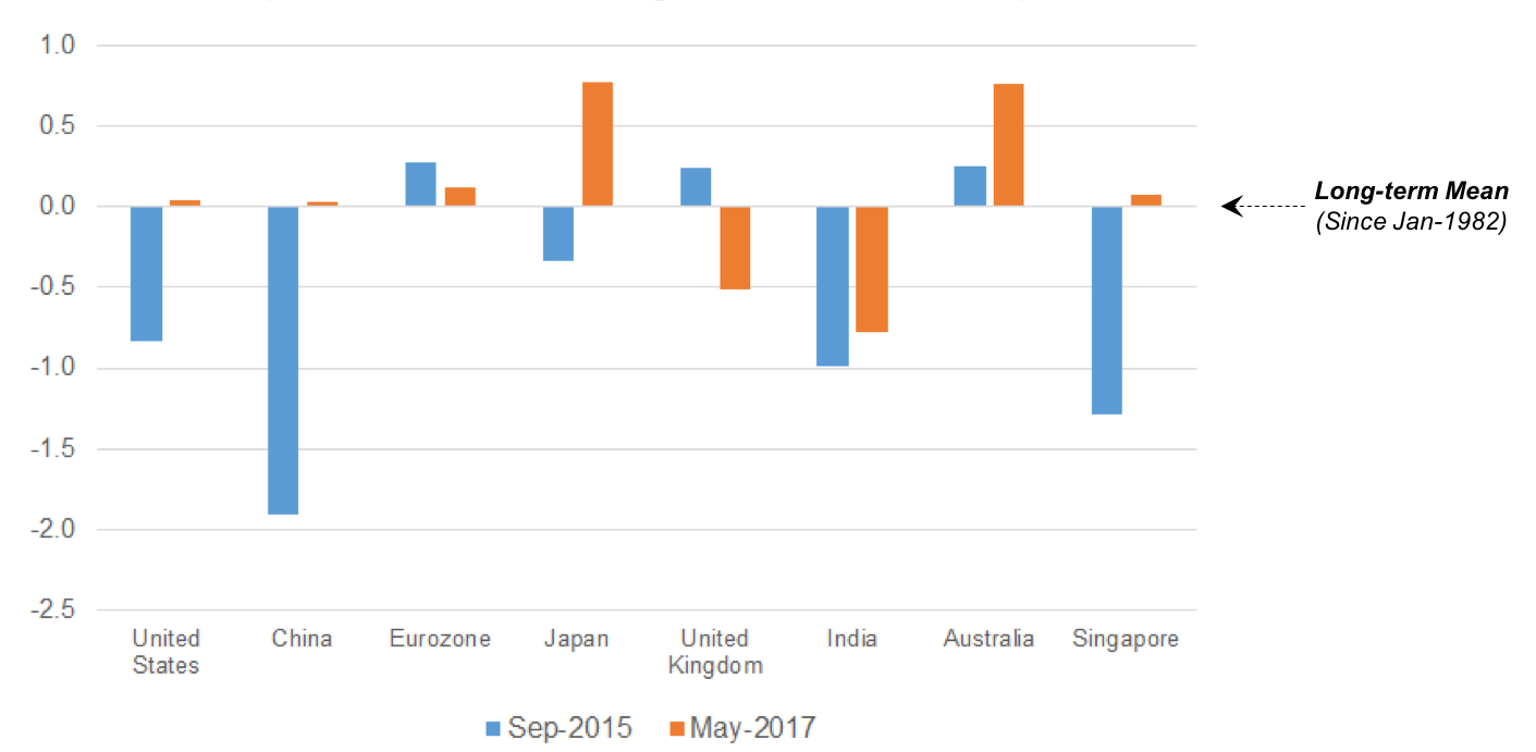 Global Growth Steadily Improves Since September 2015