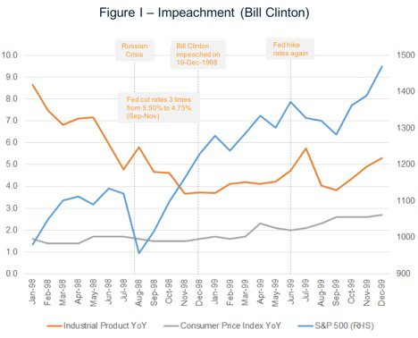 Bill Clinton Impeachment and the Markets
