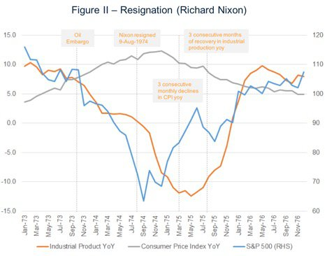Nixon Impeachment and the Markets