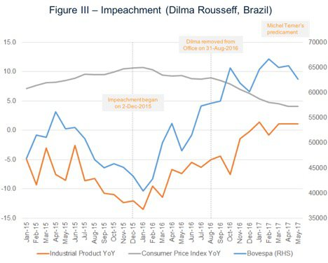 Rousseff Impeachment and the Markets