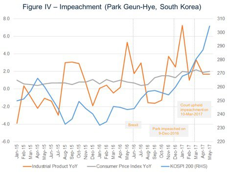 Park Impeachment and the Markets
