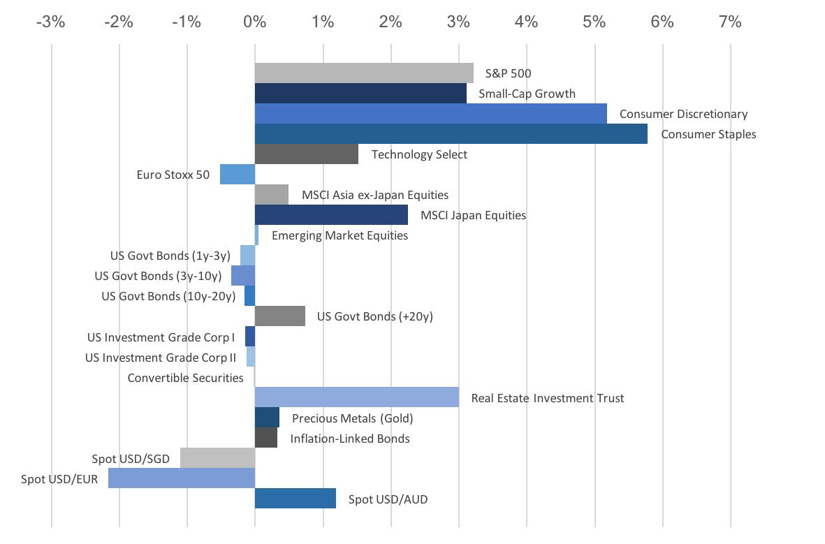 Asset Class Performance in November 2017