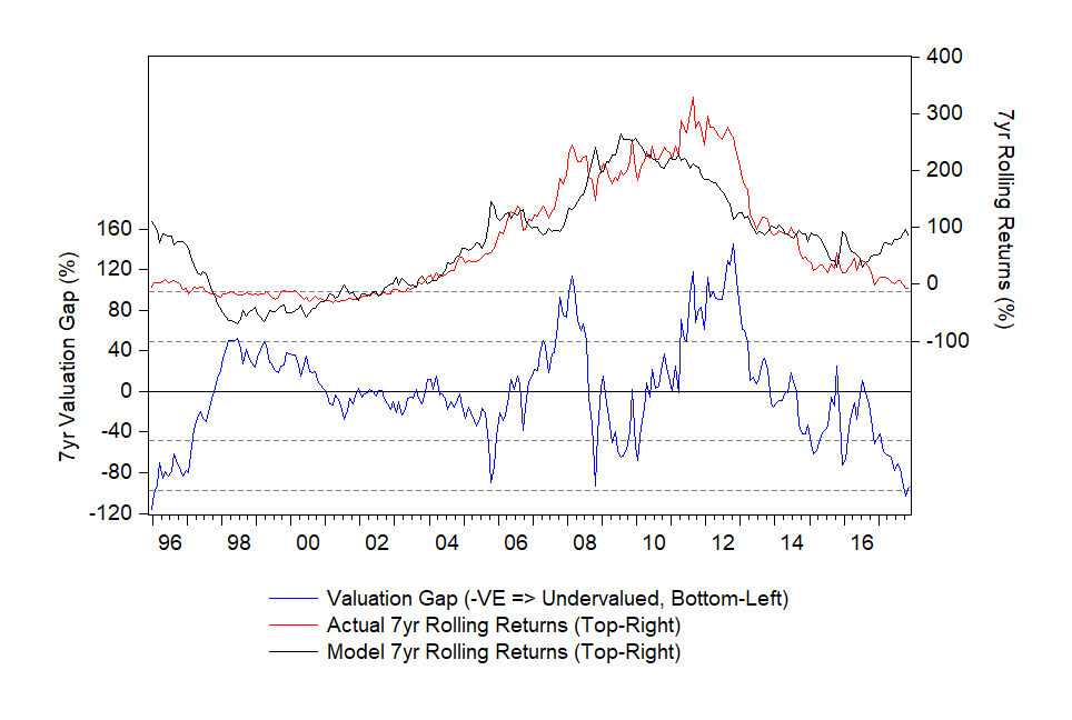 7yr Valuation of Gold vs Growth, Inflation and Interest Rates