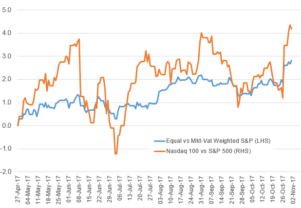 Equity Market Biased by Momentum